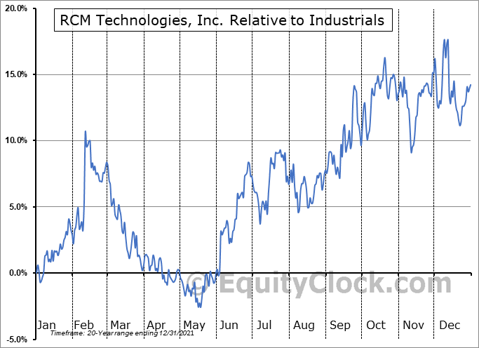 RCMT Relative to the Sector