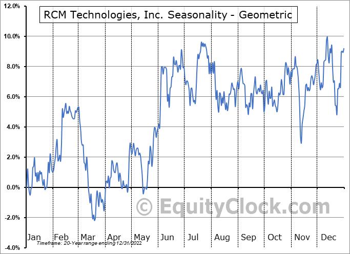 RCM Technologies, Inc. (NASD:RCMT) Seasonality