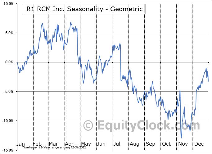 R1 RCM Inc. (NASD:RCM) Seasonality