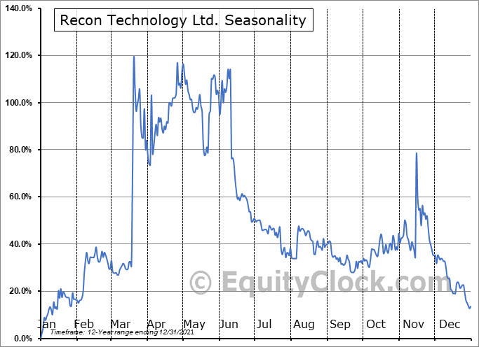 Recon Technology Ltd. (NASD:RCON) Seasonality