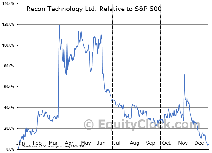 RCON Relative to the S&P 500