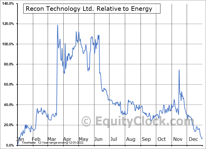 RCON Relative to the Sector