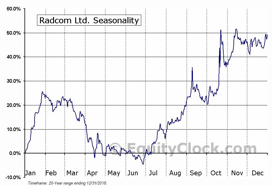 Radcom Ltd. (RDCM) Seasonal Chart