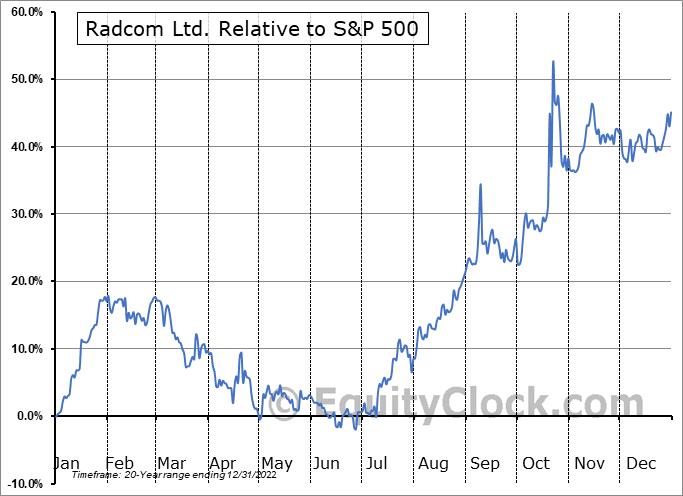 RDCM Relative to the S&P 500