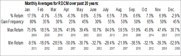 Monthly Seasonal Radcom Ltd. (NASD:RDCM)