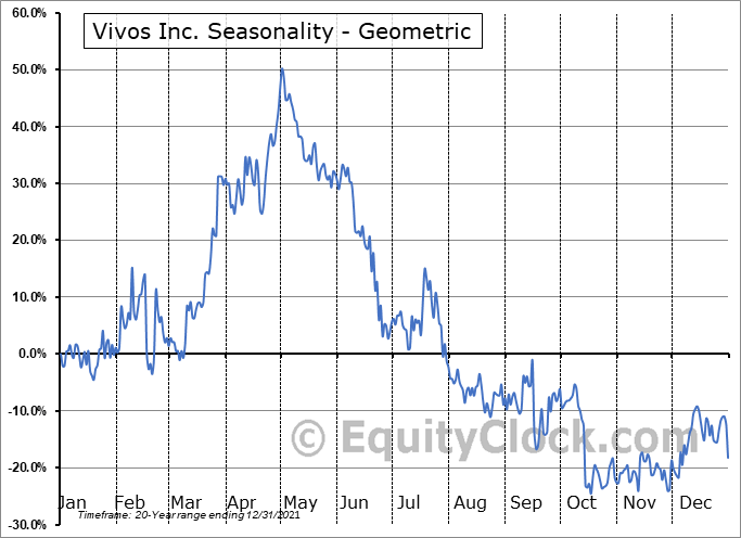 Vivos Inc. (OTCMKT:RDGL) Seasonality