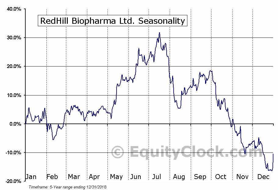 Redhill Biopharma Ltd. Seasonal Chart