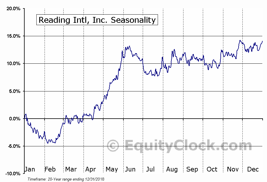 Reading Intl, Inc. (NASD:RDI) Seasonal Chart