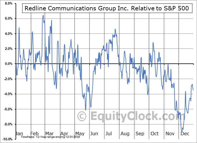 RDL.TO Relative to the S&P 500