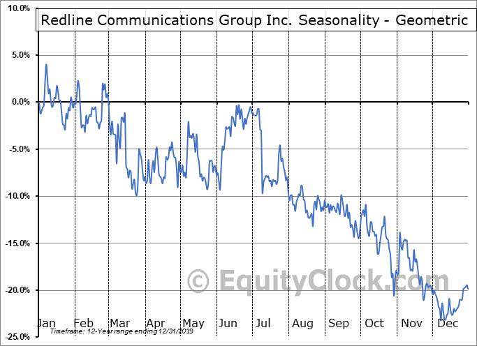 Redline Communications Group Inc. (TSE:RDL.TO) Seasonality