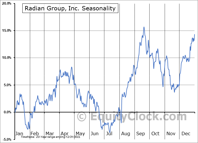Radian Group Inc. Seasonal Chart