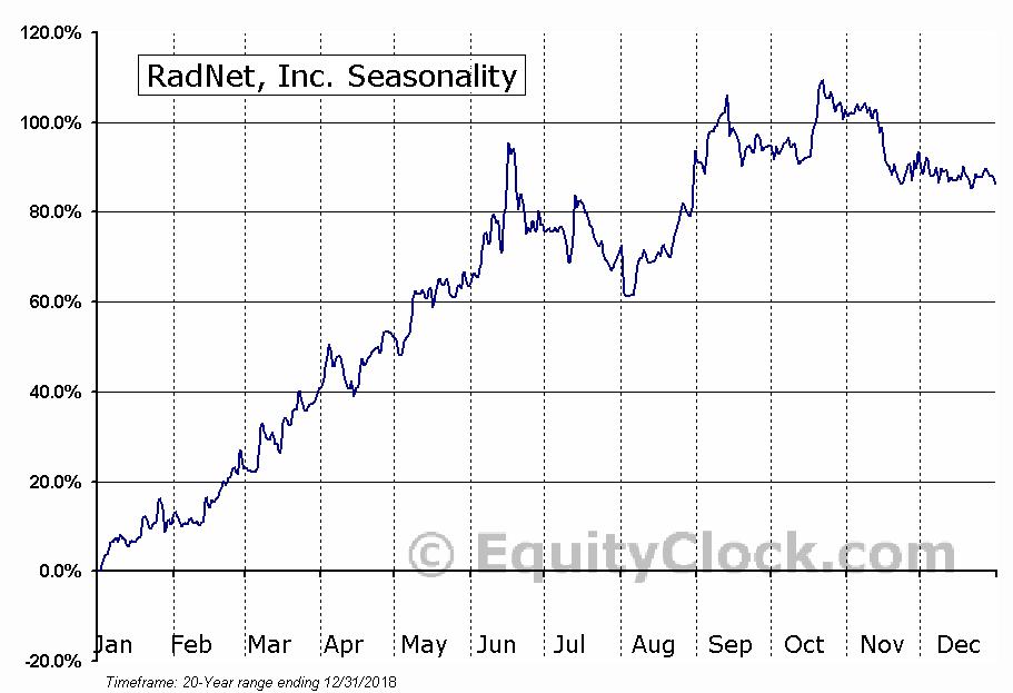 RadNet, Inc. (RDNT) Seasonal Chart