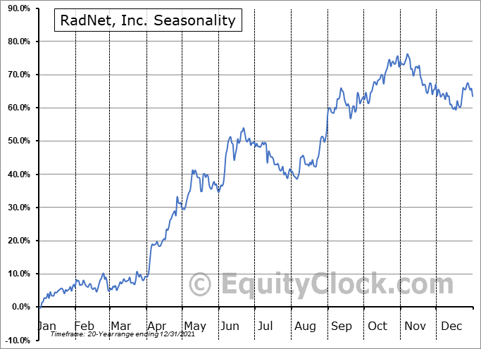 RadNet, Inc. Seasonal Chart