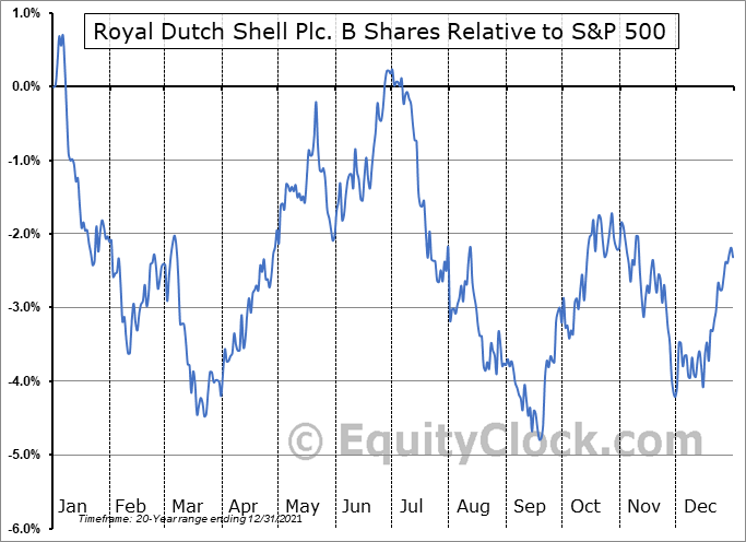 RDS-B Relative to the S&P 500