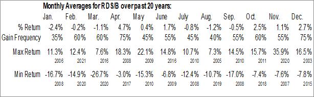 Monthly Seasonal Royal Dutch Shell Plc. B Shares (NYSE:RDS/B)