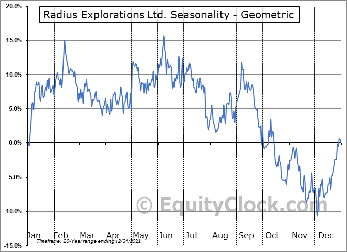 Radius Explorations Ltd. (TSXV:RDU.V) Seasonality