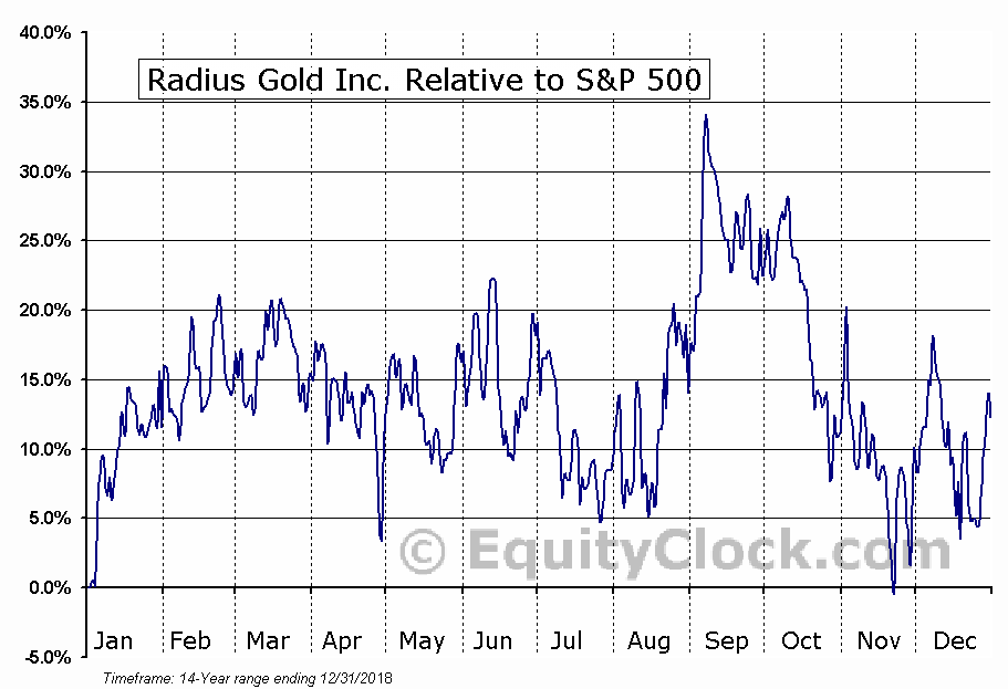 RDUFF Relative to the S&P 500