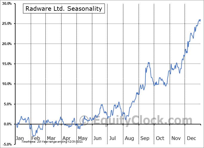 Radware Ltd. (NASD:RDWR) Seasonality