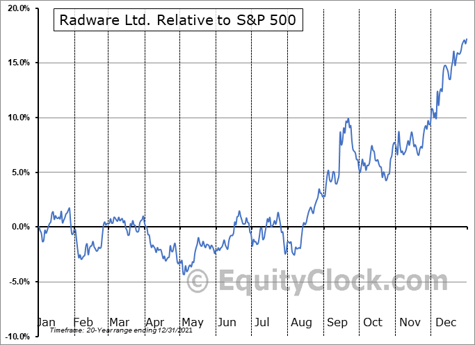 RDWR Relative to the S&P 500