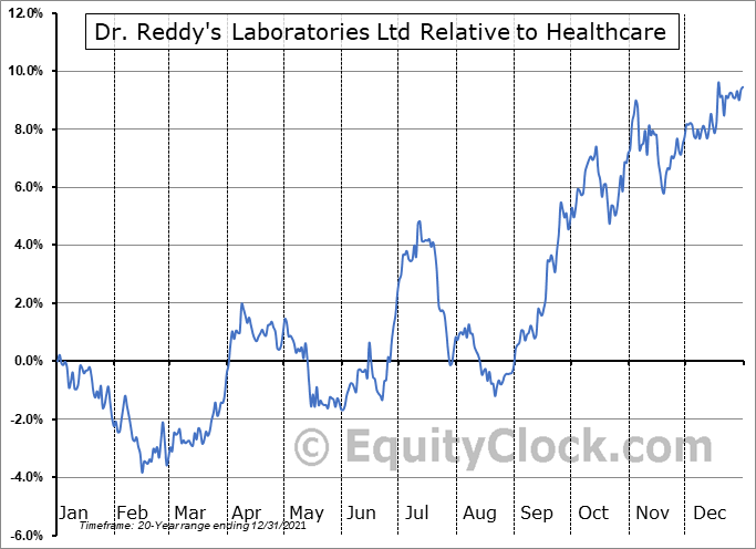 RDY Relative to the Sector