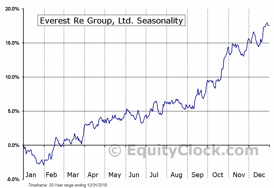 Everest Re Group, Ltd. (RE) Seasonal Chart