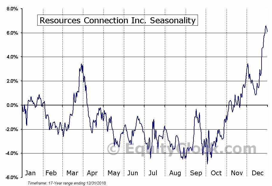 Resources Connection Inc. (NASD:RECN) Seasonality