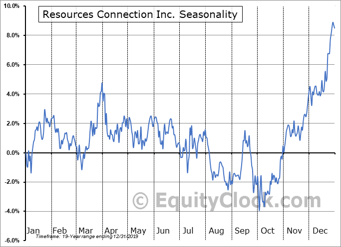 Resources Connection, Inc. Seasonal Chart
