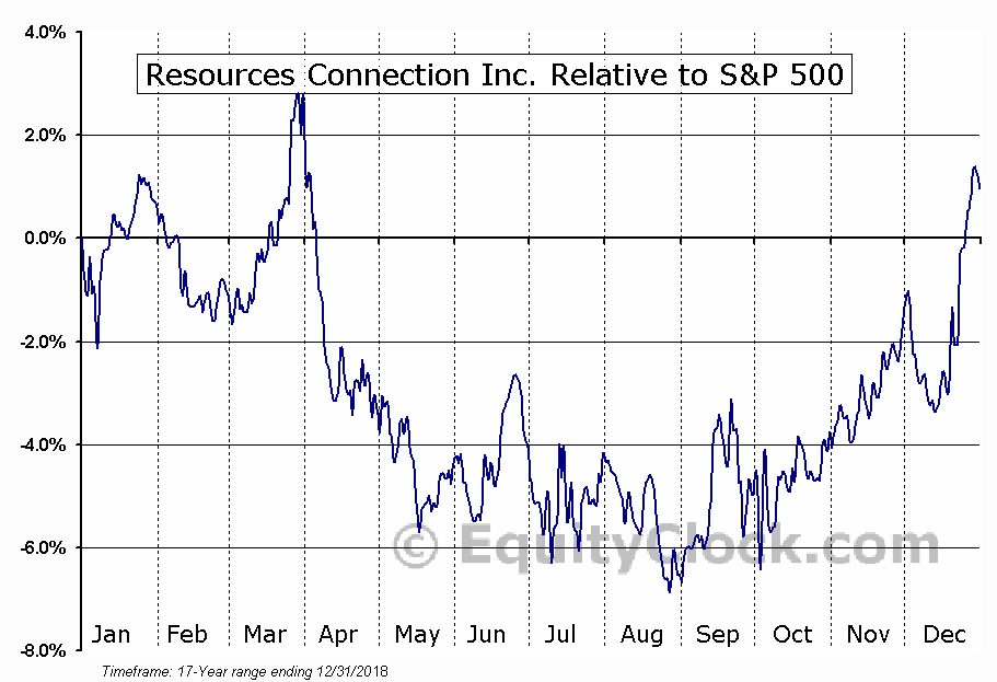 RECN Relative to the S&P 500