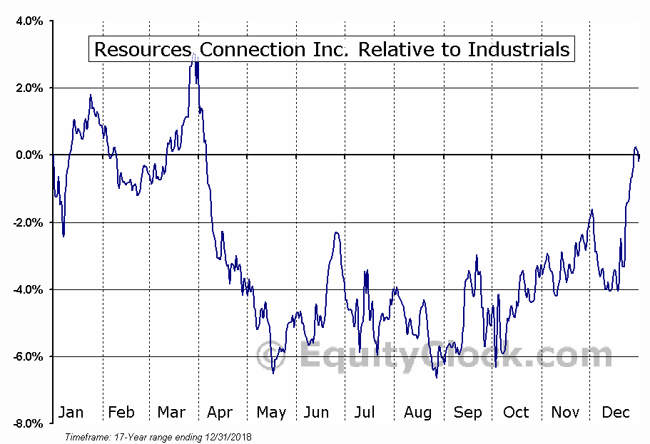 RECN Relative to the Sector
