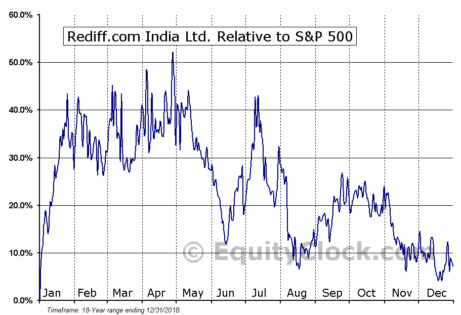 REDFY Relative to the S&P 500