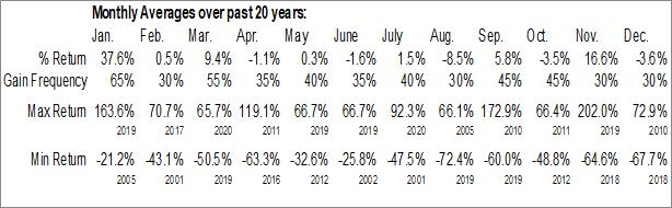 Monthly Seasonal Rediff.com India Ltd. (OTCMKT:REDFY)
