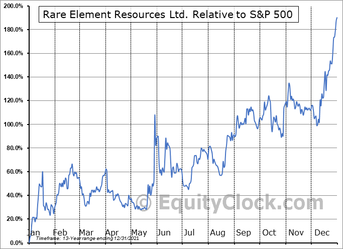 REEMF Relative to the S&P 500