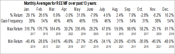 Monthly Seasonal Rare Element Resources Ltd. (OTCMKT:REEMF)