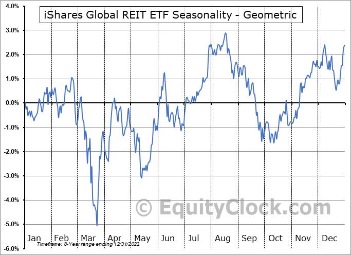 iShares Global REIT ETF (AMEX:REET) Seasonality
