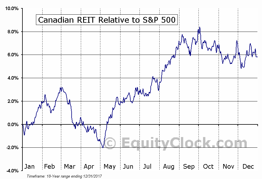 REF-UN.TO Relative to the S&P 500
