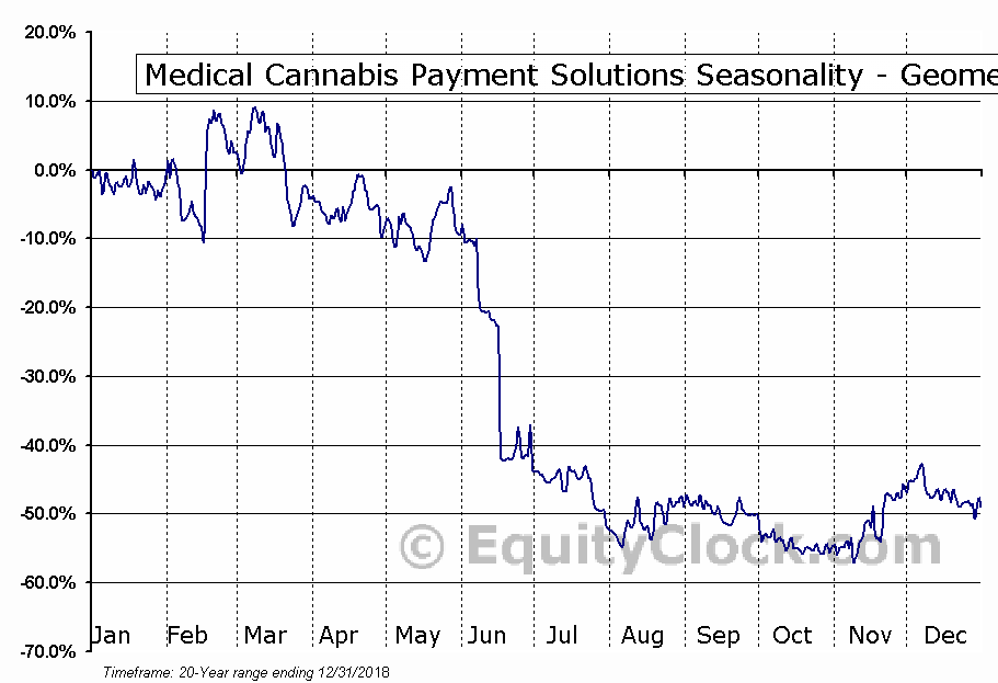 Medical Cannabis Payment Solutions (OTCMKT:REFG) Seasonality