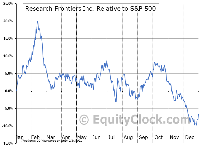 REFR Relative to the S&P 500