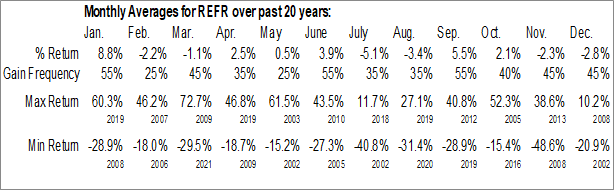 Monthly Seasonal Research Frontiers Inc. (NASD:REFR)