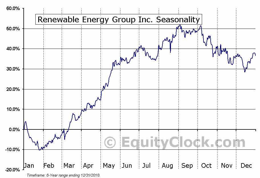 Renewable Energy Group, Inc. (REGI) Seasonal Chart