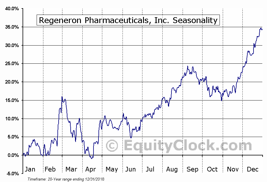 Regeneron Pharmaceuticals, Inc. Seasonal Chart