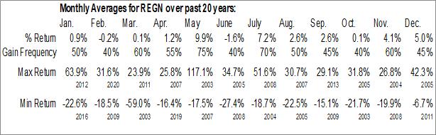 Monthly Seasonal Regeneron Pharmaceuticals, Inc. (NASD:REGN)