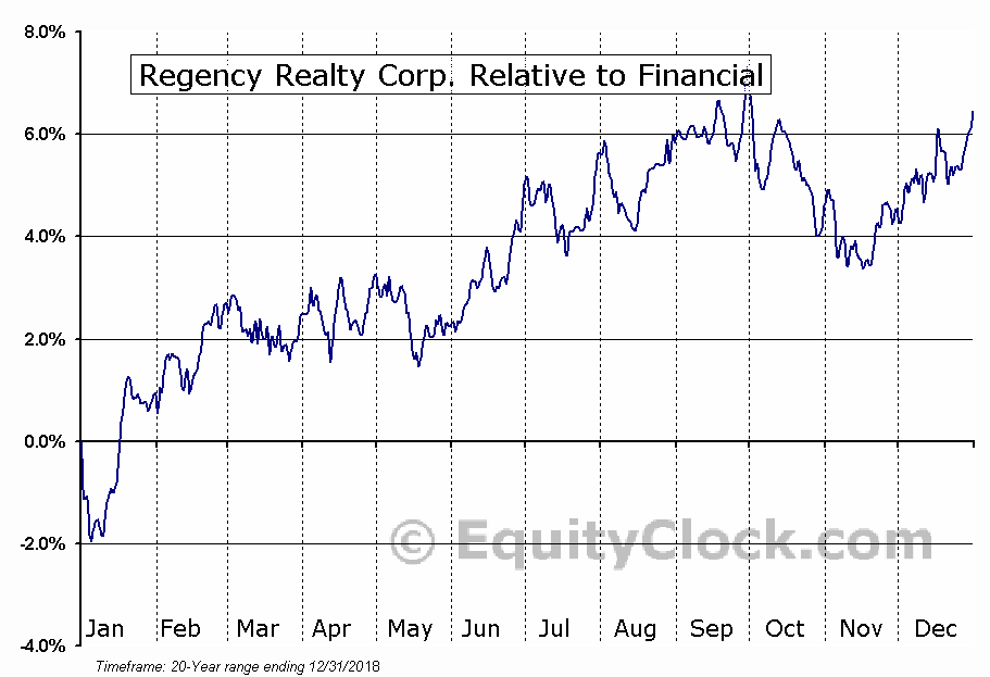 REG Relative to the Sector