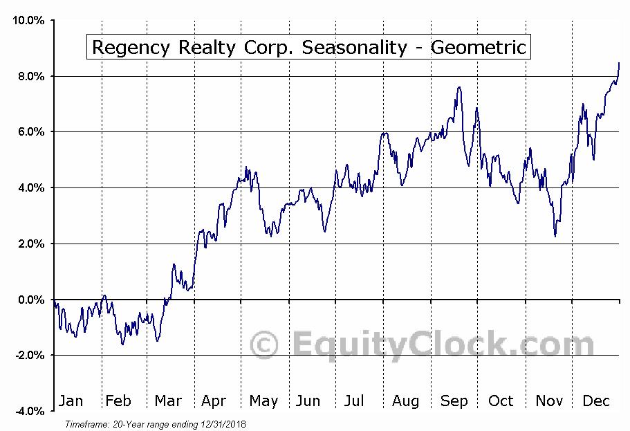 Regency Realty Corp. (NASD:REG) Seasonality