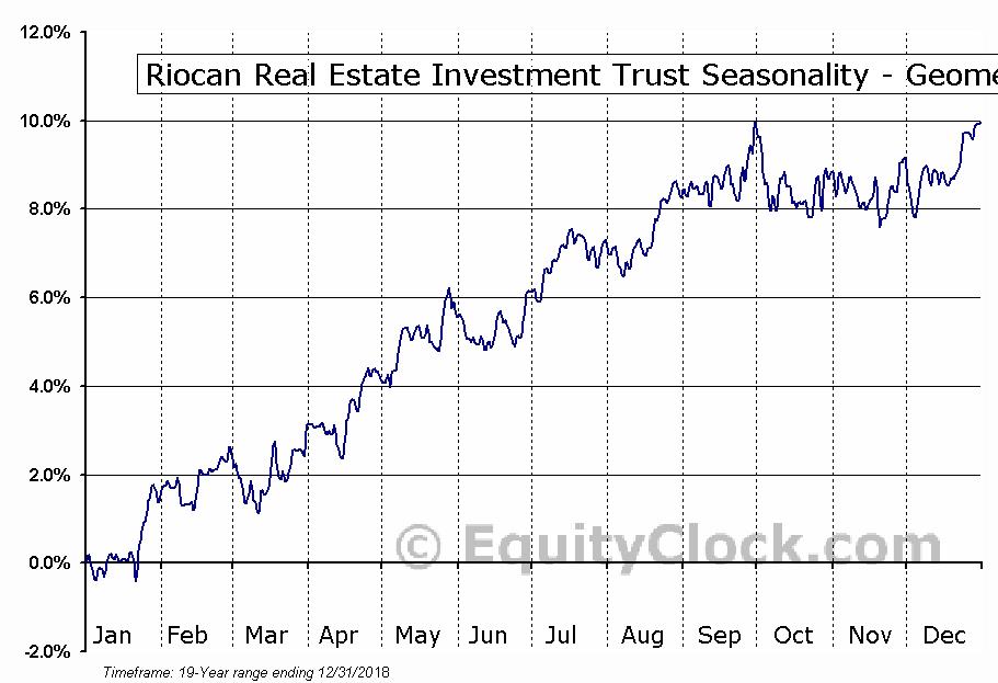 Riocan Real Estate Investment Trust (TSE:REI/UN.TO) Seasonality