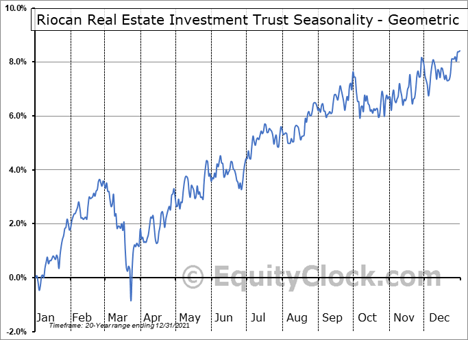 Riocan Real Estate Investment Trust (TSE:REI/UN.TO) Seasonality