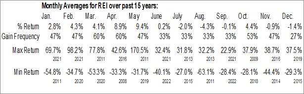 Monthly Seasonal Ring Energy, Inc. (AMEX:REI)