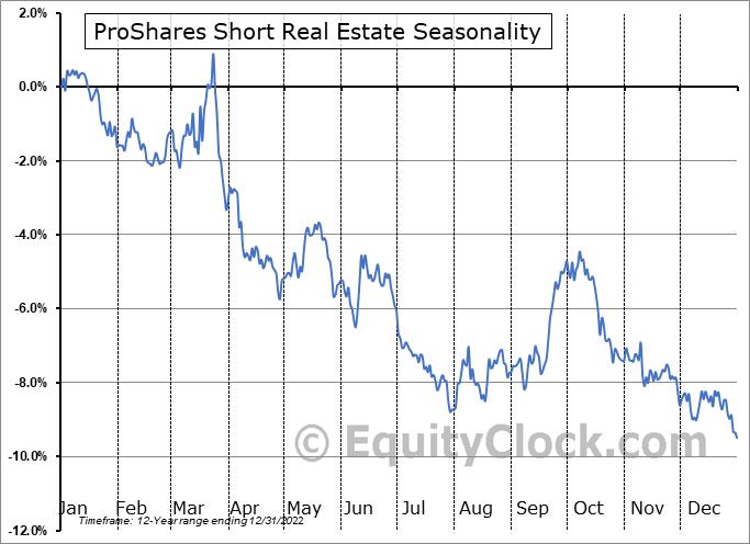 ProShares Short Real Estate (NYSE:REK) Seasonality