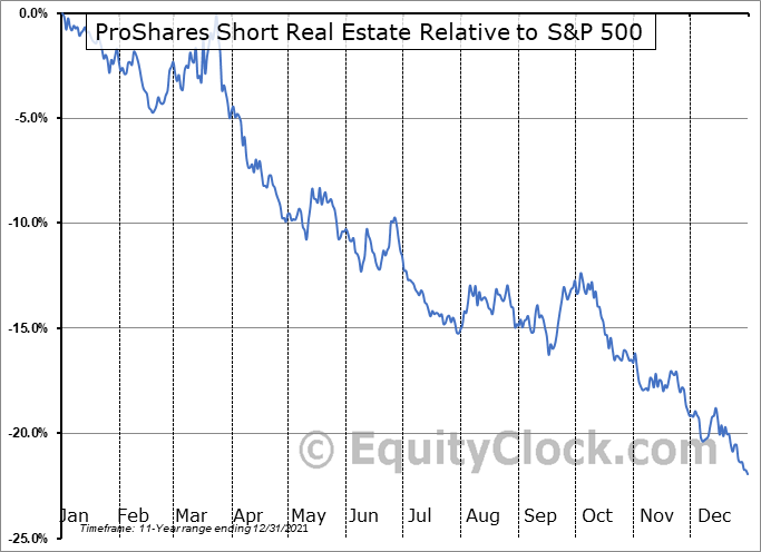 REK Relative to the S&P 500