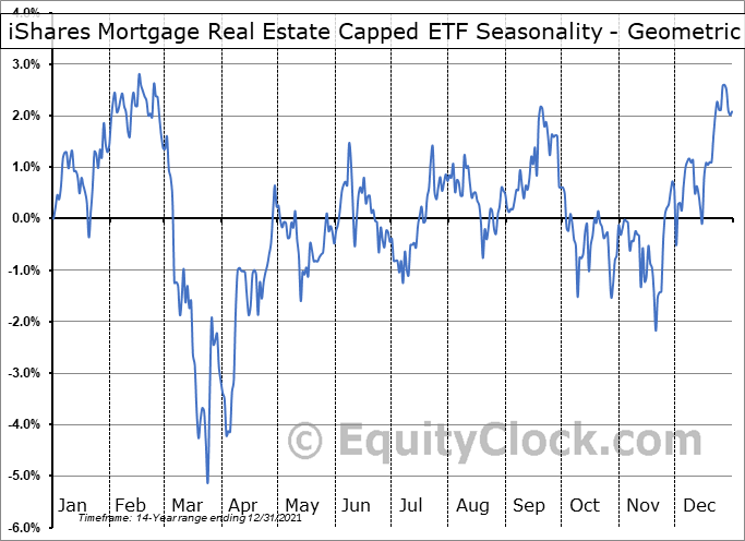 iShares Mortgage Real Estate Capped ETF (NYSE:REM) Seasonality