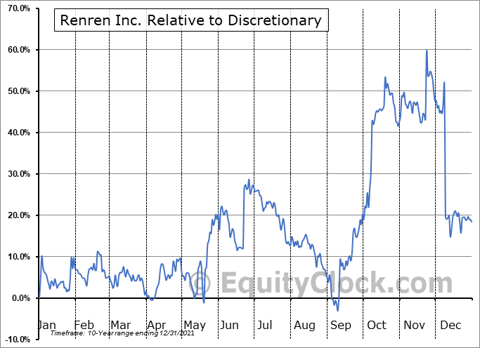 RENN Relative to the Sector